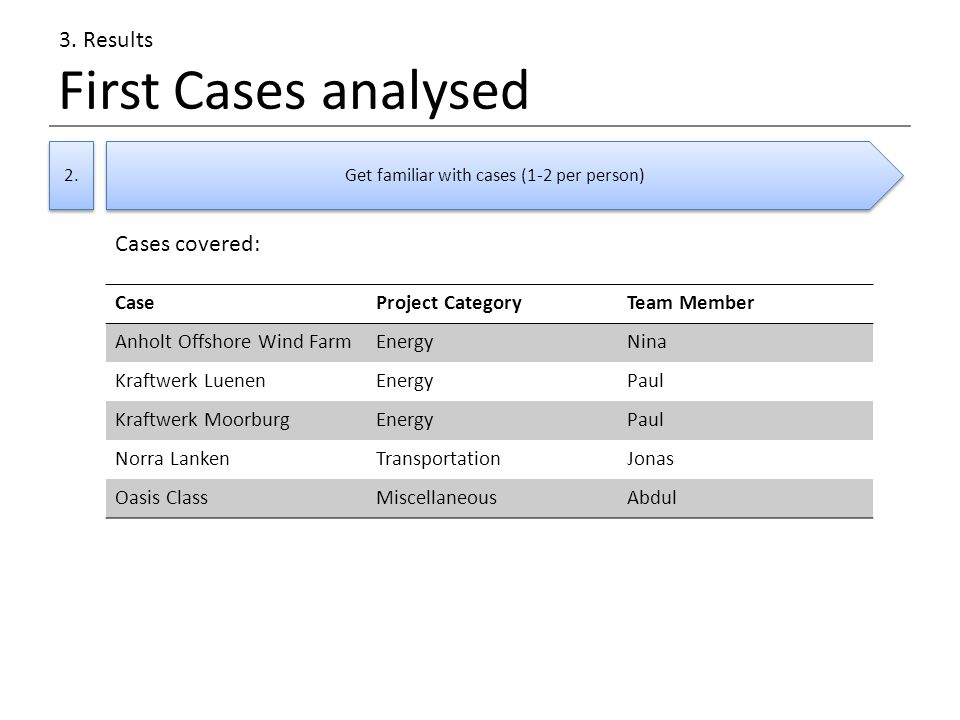First Cases analysed 2. 3.
