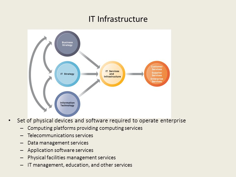 IT Infrastructure Set of physical devices and software required to operate enterprise – Computing platforms providing computing services – Telecommuni