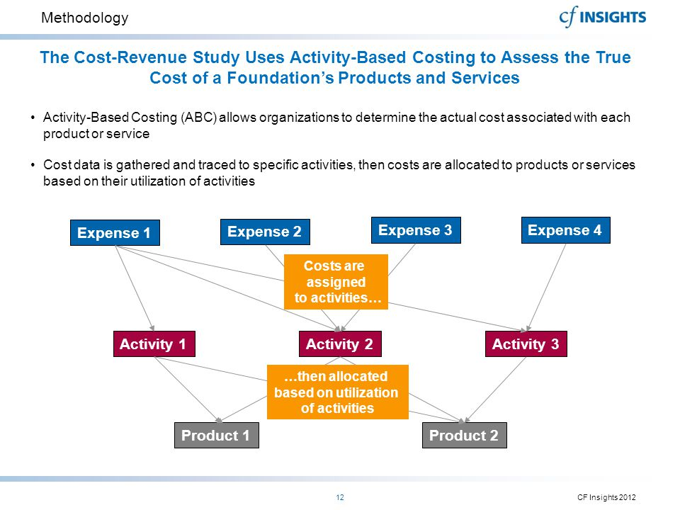 Methodology CF Insights 201212 The Cost-Revenue Study Uses Activity-Based Costing to Assess the True Cost of a Foundation's Products and Services Acti