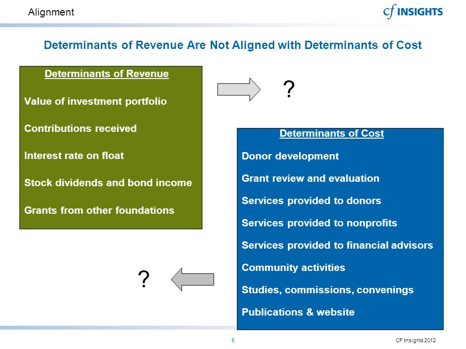 Alignment Determinants of Revenue Value of investment portfolio Contributions received Interest rate on float Stock dividends and bond income Grants f