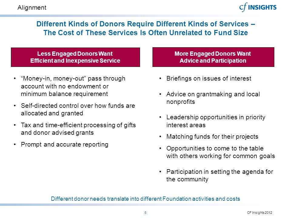 Alignment Different Kinds of Donors Require Different Kinds of Services – The Cost of These Services Is Often Unrelated to Fund Size Different donor n