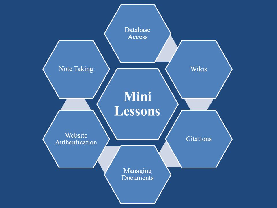 Mini Lessons Database Access WikisCitations Managing Documents Website Authentication Note Taking