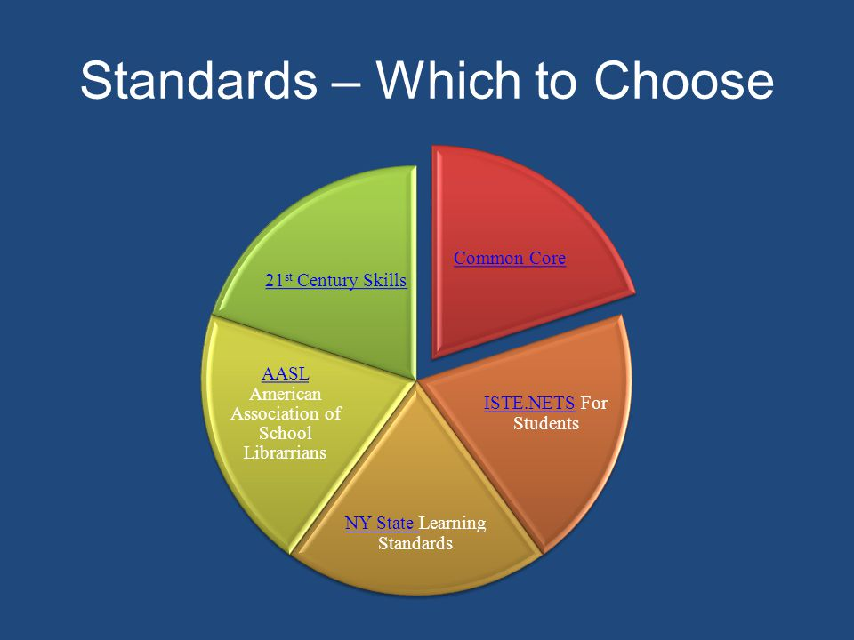 Standards – Which to Choose Common Core ISTE.NETSISTE.NETS For Students NY State NY State Learning Standards AASL AASL American Association of School Librarrians 21 st Century Skills