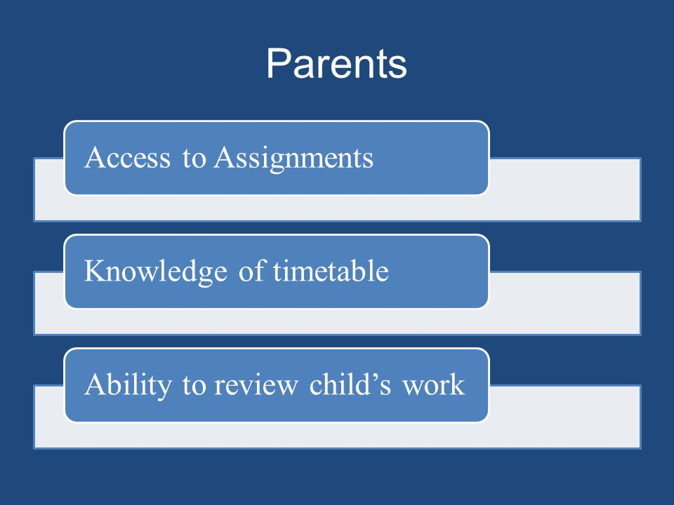 Parents Access to AssignmentsKnowledge of timetableAbility to review child's work