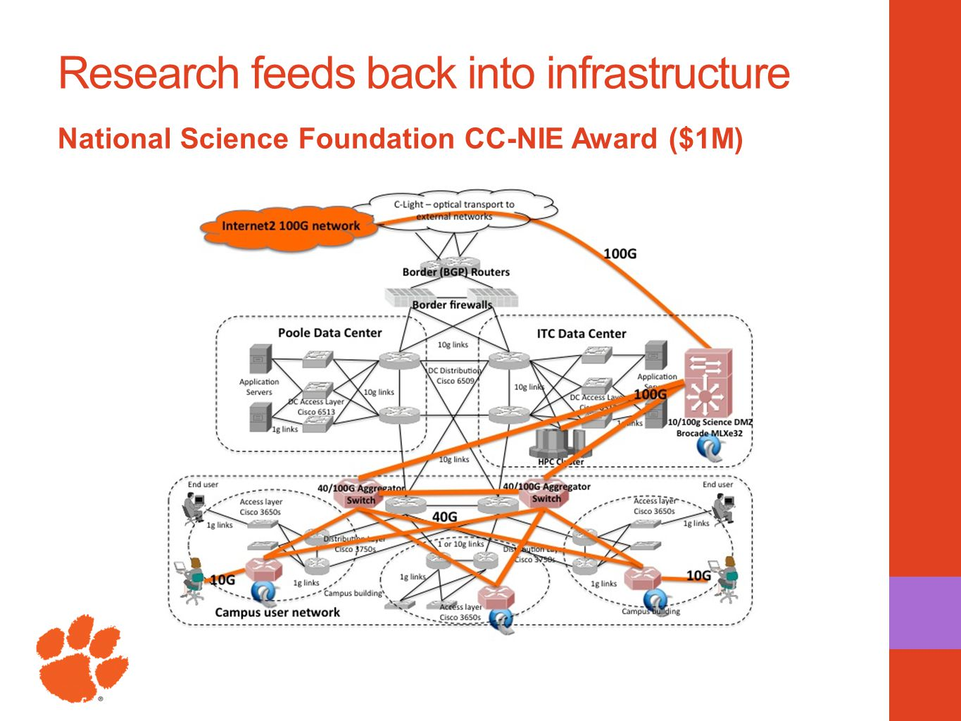 Research feeds back into infrastructure National Science Foundation CC-NIE Award ($1M)