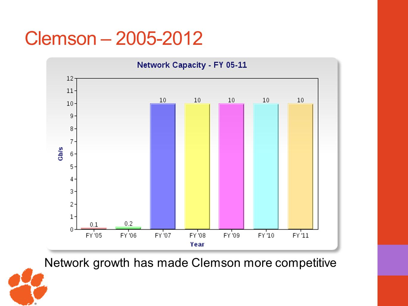 Clemson – 2005-2012 Network growth has made Clemson more competitive