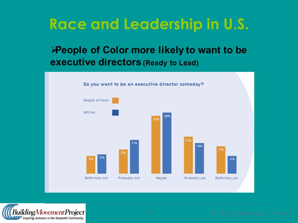 Building Movement Project 13 Race and Leadership in U.S.  People of Color more likely to want to be executive directors (Ready to Lead)