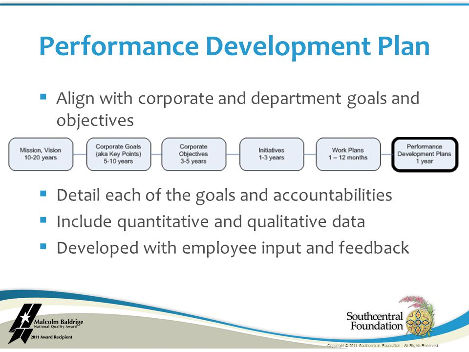  Align with corporate and department goals and objectives  Detail each of the goals and accountabilities  Include quantitative and qualitative data  Developed with employee input and feedback Performance Development Plan Copyright © 2011 Southcentral Foundation.