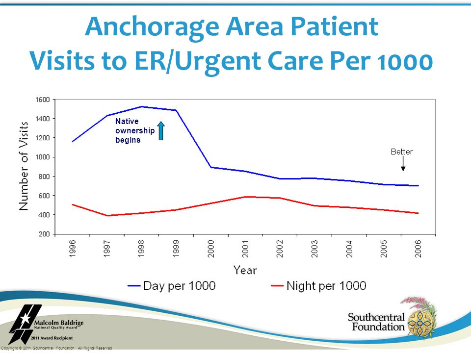 Copyright © 2011 Southcentral Foundation. All Rights Reserved Native ownership begins Anchorage Area Patient Visits to ER/Urgent Care Per 1000