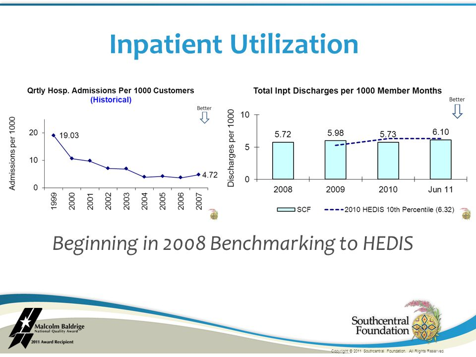 Inpatient Utilization Beginning in 2008 Benchmarking to HEDIS Copyright © 2011 Southcentral Foundation. All Rights Reserved.