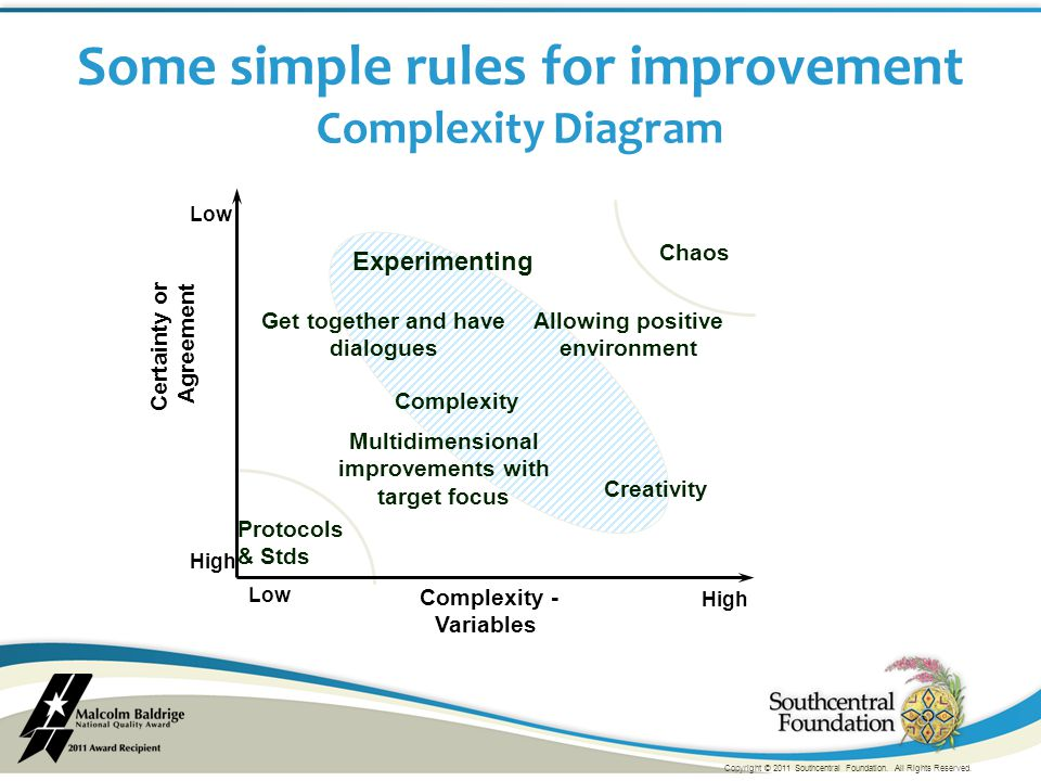 Low High Complexity - Variables Complexity Low High Certainty or Agreement Protocols & Stds Chaos Some simple rules for improvement Complexity Diagram Experimenting Get together and have dialogues Allowing positive environment Multidimensional improvements with target focus Creativity Copyright © 2011 Southcentral Foundation.