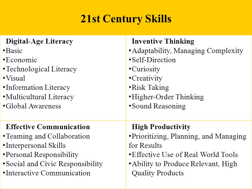 21st Century Skills Digital-Age Literacy Basic Economic Technological Literacy Visual Information Literacy Multicultural Literacy Global Awareness Inventive Thinking Adaptability, Managing Complexity Self-Direction Curiosity Creativity Risk Taking Higher-Order Thinking Sound Reasoning Effective Communication Teaming and Collaboration Interpersonal Skills Personal Responsibility Social and Civic Responsibility Interactive Communication High Productivity Prioritizing, Planning, and Managing for Results Effective Use of Real World Tools Ability to Produce Relevant, High Quality Products