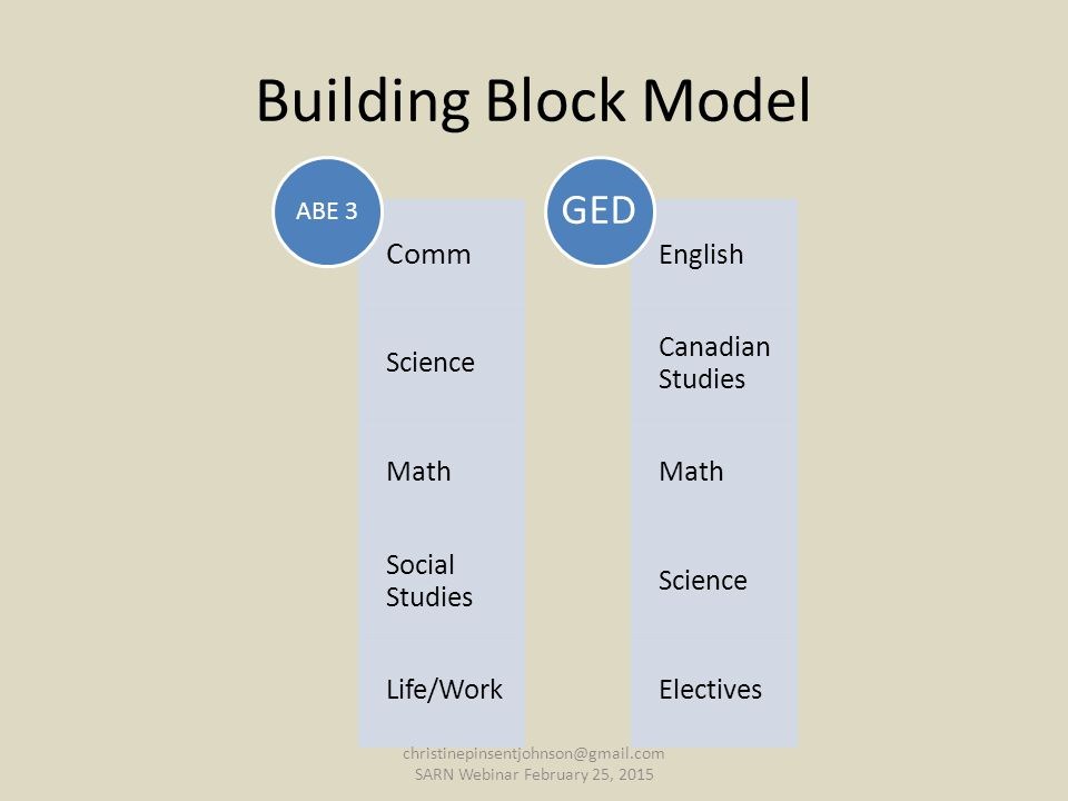 Building Block Model Comm Science Math Social Studies Life/Work ABE 3 English Canadian Studies Math Science Electives GED christinepinsentjohnson@gmail.com SARN Webinar February 25, 2015
