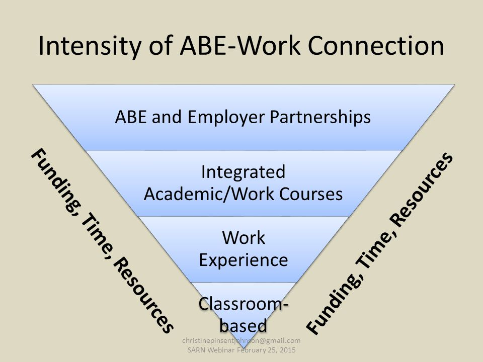ABE and Employer Partnerships Integrated Academic/Work Courses Work Experience Classroom- based Intensity of ABE-Work Connection Funding, Time, Resources christinepinsentjohnson@gmail.com SARN Webinar February 25, 2015