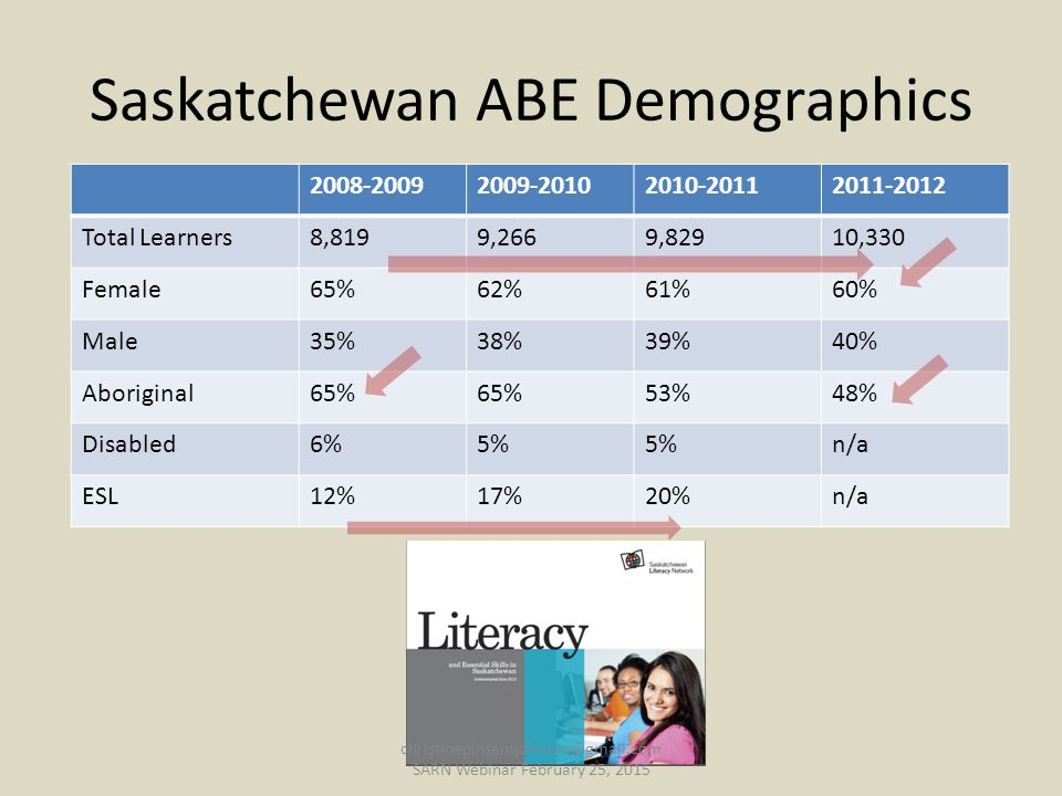 Saskatchewan ABE Demographics 2008-20092009-20102010-20112011-2012 Total Learners8,8199,2669,82910,330 Female65%62%61%60% Male35%38%39%40% Aboriginal65% 53%48% Disabled6%5% n/a ESL12%17%20%n/a christinepinsentjohnson@gmail.com SARN Webinar February 25, 2015