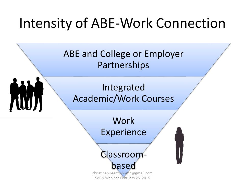 ABE and College or Employer Partnerships Integrated Academic/Work Courses Work Experience Classroom- based Intensity of ABE-Work Connection christinepinsentjohnson@gmail.com SARN Webinar February 25, 2015