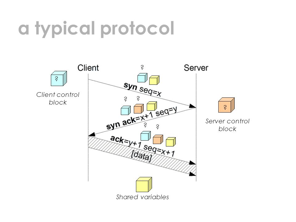 a typical protocol Client control block Server control block Shared variables