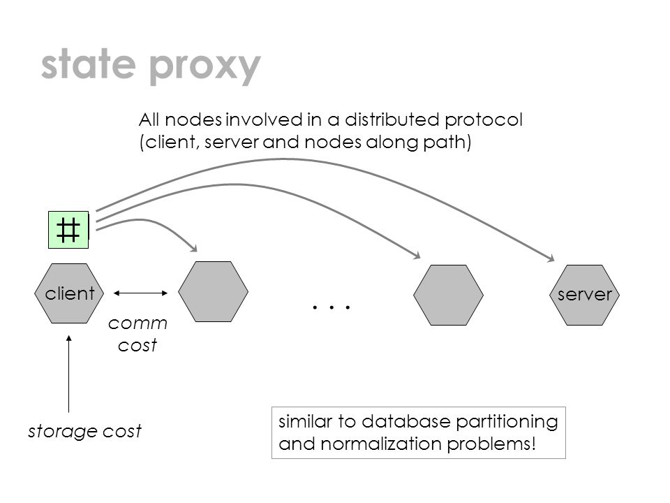 state proxy... All nodes involved in a distributed protocol (client, server and nodes along path) storage cost client server comm cost similar to data
