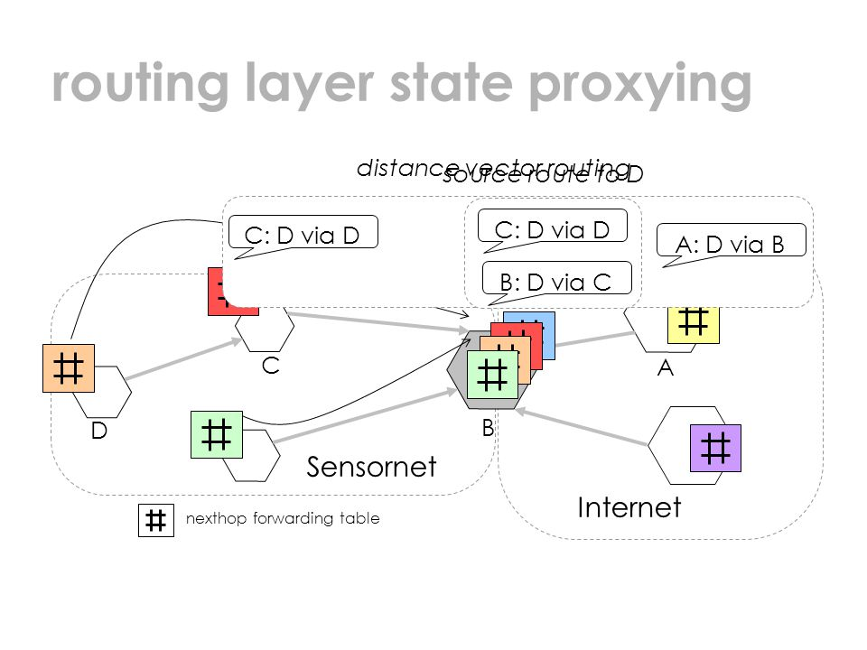 routing layer state proxying Sensornet Internet nexthop forwarding table D C A B source route to D distance vector routing A: D via B B: D via C C: D via D