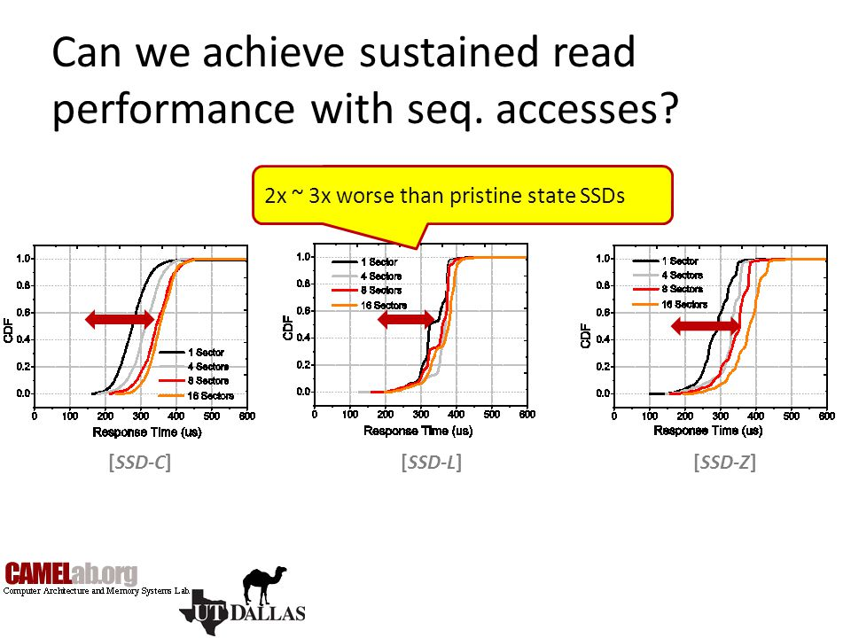 Can we achieve sustained read performance with seq. accesses? [SSD-L][SSD-C][SSD-Z] 2x ~ 3x worse than pristine state SSDs
