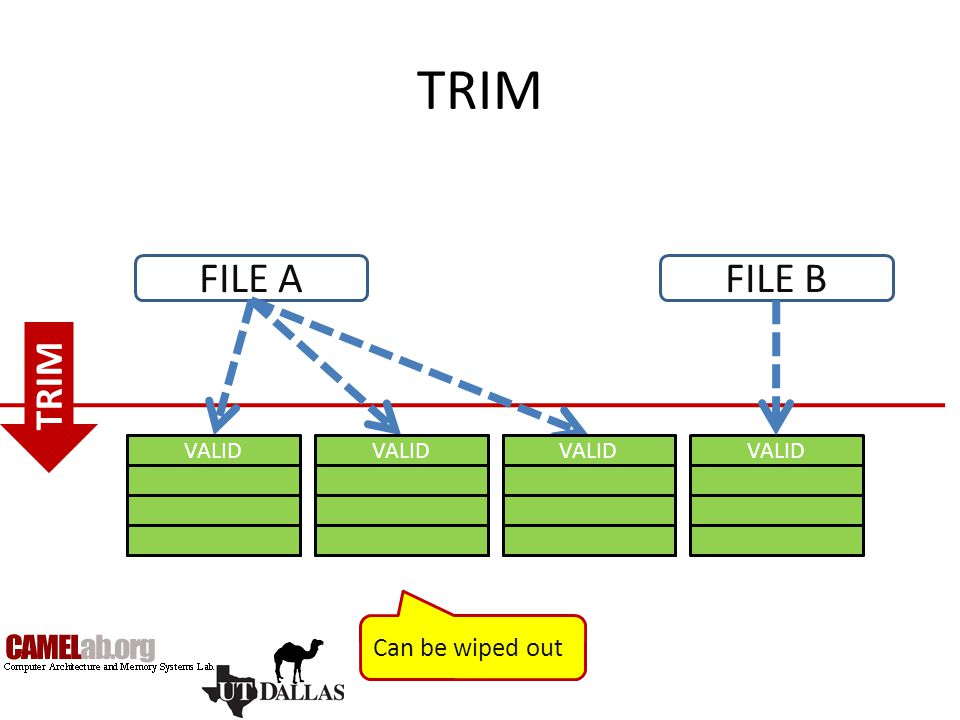 TRIM INVALID VALID FILE AFILE B INVALID VALID TRIM Can be wiped out