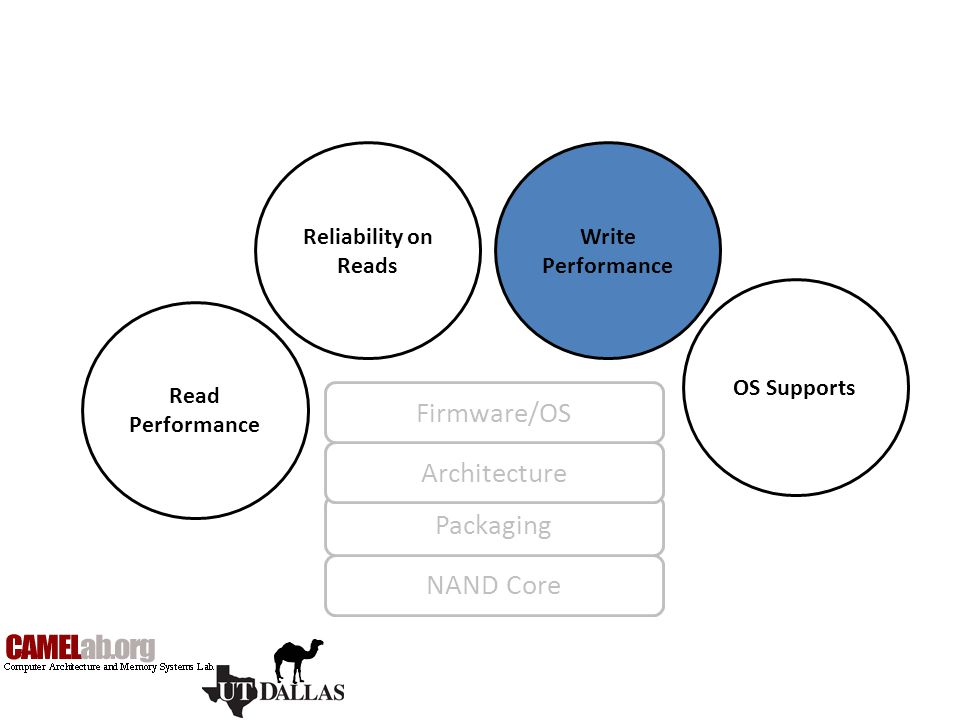 NAND Core Packaging Architecture Firmware/OS Read Performance Reliability on Reads Write Performance OS Supports