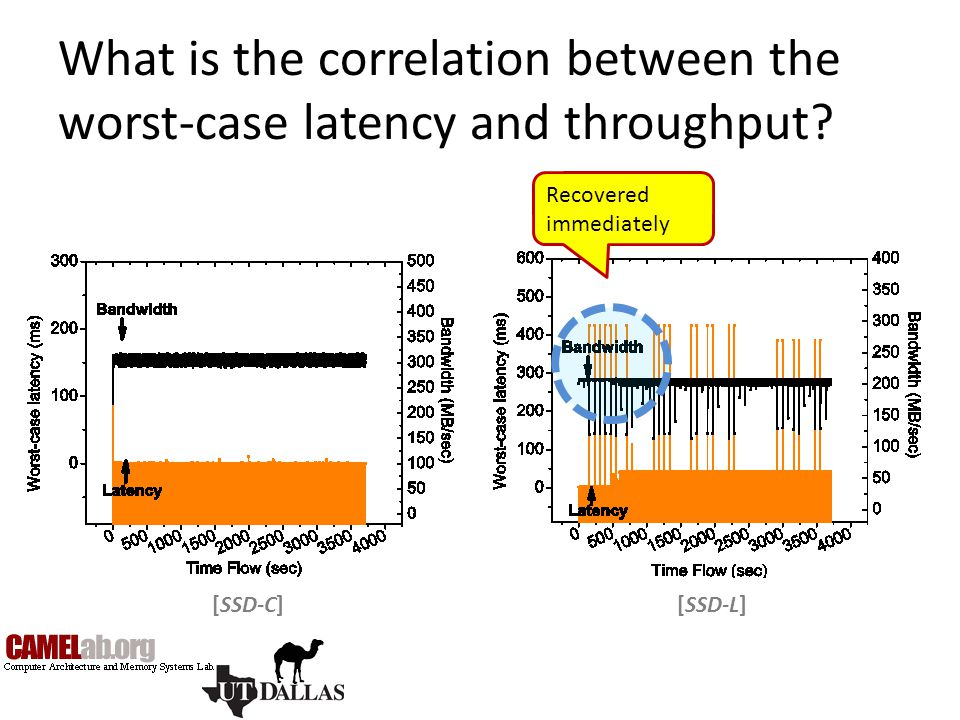 What is the correlation between the worst-case latency and throughput? [SSD-L][SSD-C] Recovered immediately