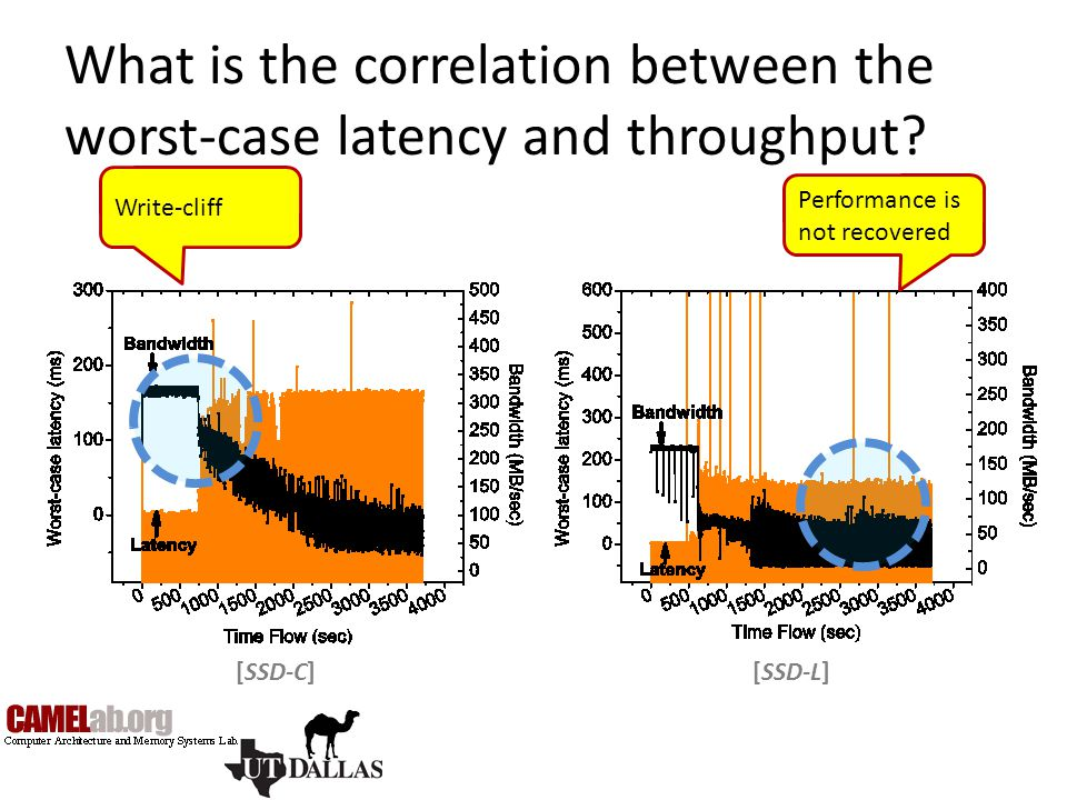 What is the correlation between the worst-case latency and throughput? [SSD-L][SSD-C] Write-cliff Performance is not recovered