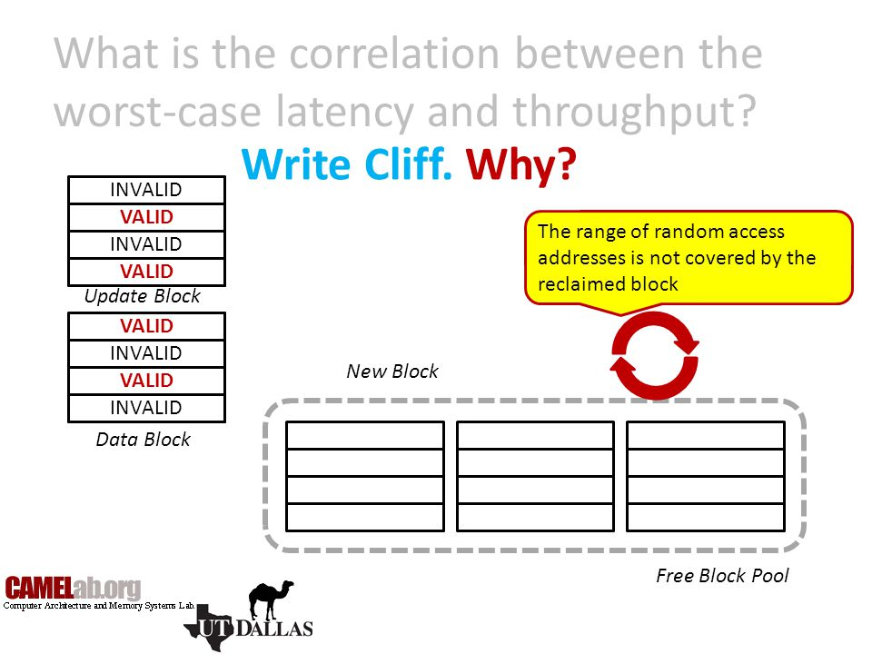 What is the correlation between the worst-case latency and throughput? Write Cliff. Why? VALID INVALID VALID INVALID VALID INVALID VALID Update Block