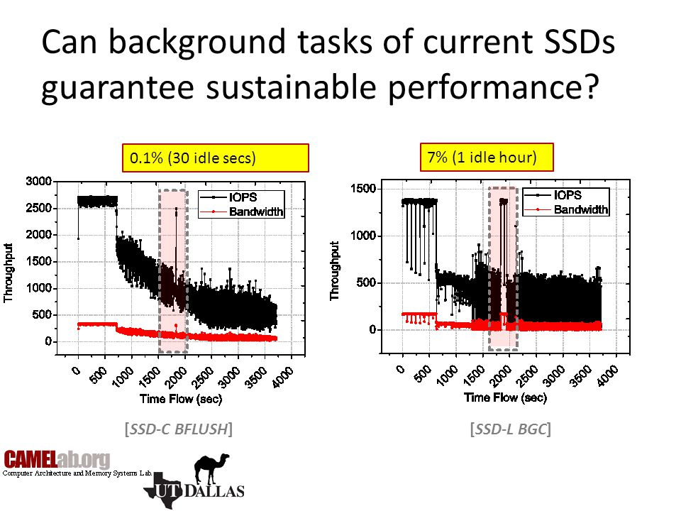 Can background tasks of current SSDs guarantee sustainable performance? 7% (1 idle hour) 0.1% (30 idle secs) [SSD-L BGC][SSD-C BFLUSH]