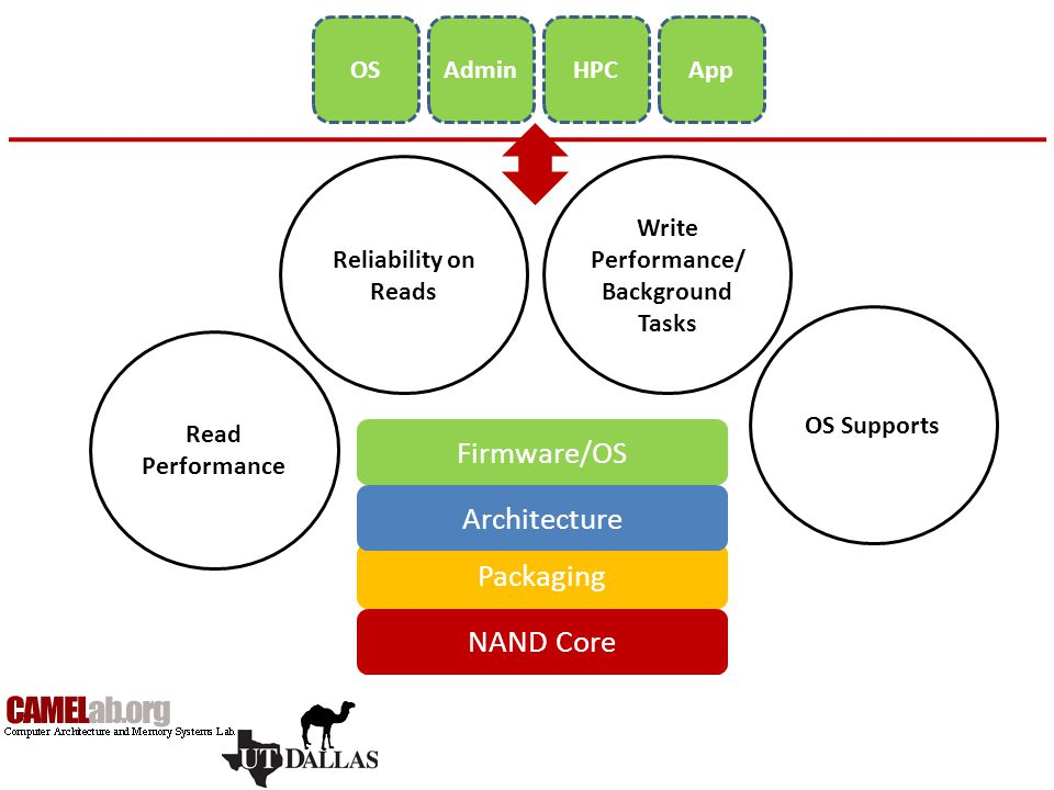 Can we achieve sustained read performance with seq.