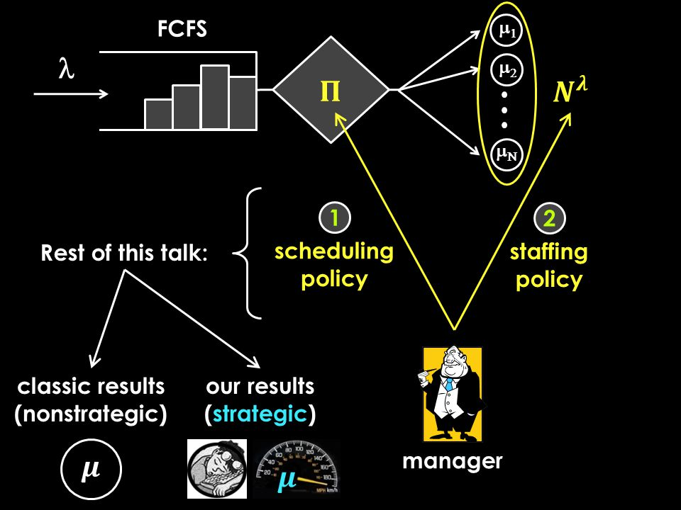 FCFS    manager scheduling policy staffing policy 1 2 Rest of this talk: classic results (nonstrategic) our results (strategic)