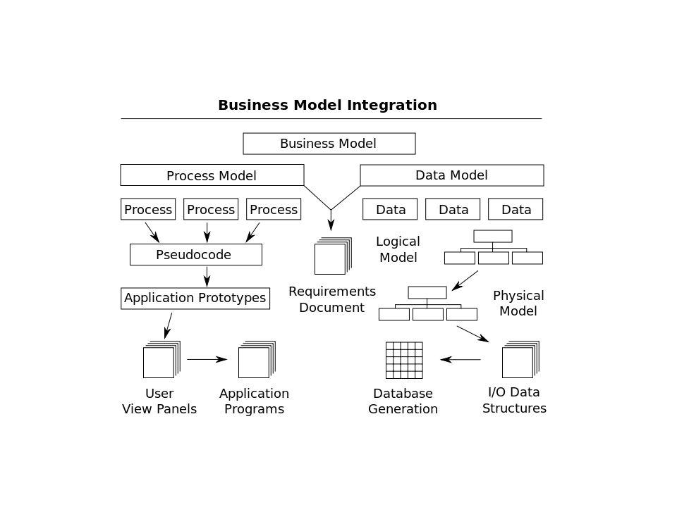 Business process reengineering Business Process Reengineering Cycle.
