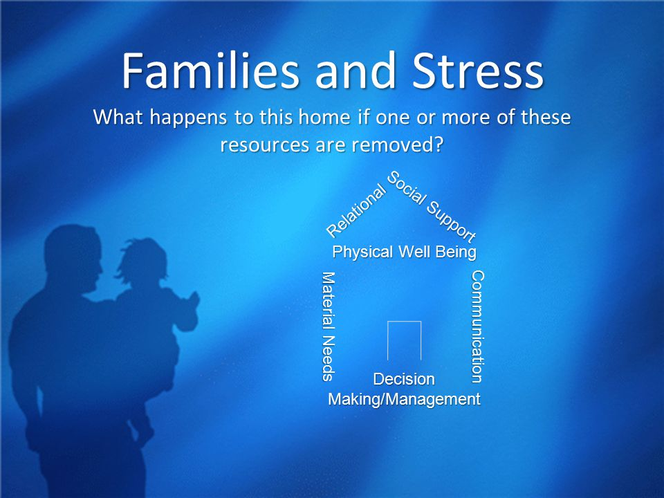 Families and Stress What happens to this home if one or more of these resources are removed.