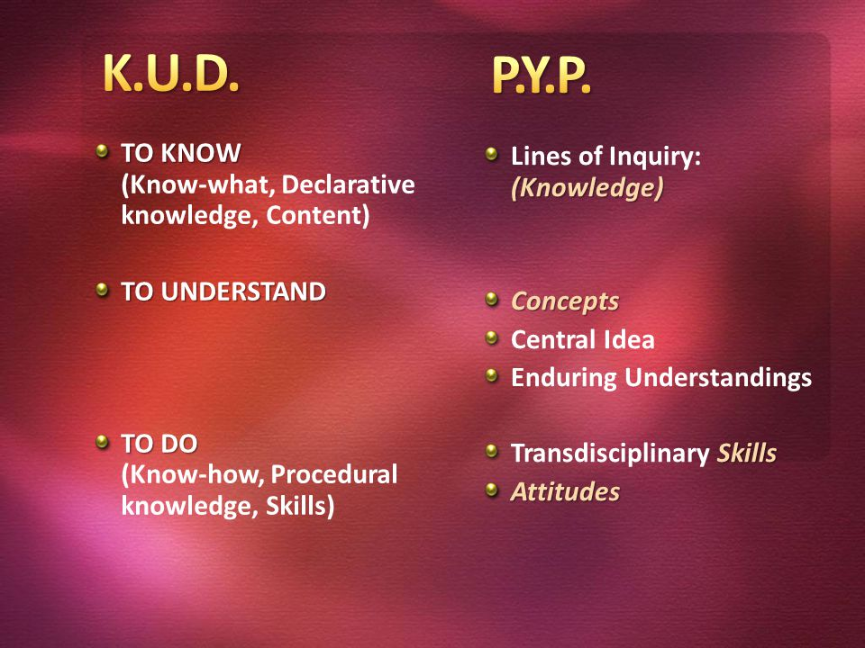 TO KNOW TO KNOW (Know-what, Declarative knowledge, Content) TO UNDERSTAND TO DO TO DO (Know-how, Procedural knowledge, Skills) (Knowledge) Lines of Inquiry: (Knowledge)Concepts Central Idea Enduring Understandings Skills Transdisciplinary SkillsAttitudes