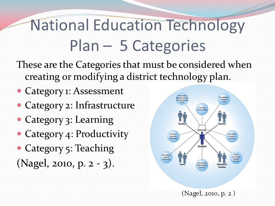 National Education Technology Plan Recommendations : The National Education Technology Plan addresses student learning and assessment, as well as teacher professional development and our technology infrastructure.