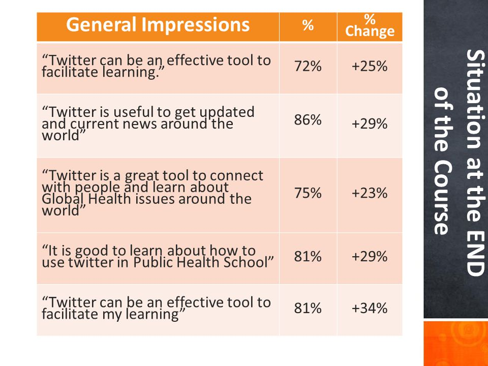 General Impressions % % Change Twitter can be an effective tool to facilitate learning. 72%+25% Twitter is useful to get updated and current news around the world 86% +29% Twitter is a great tool to connect with people and learn about Global Health issues around the world 75%+23% It is good to learn about how to use twitter in Public Health School 81%+29% Twitter can be an effective tool to facilitate my learning 81%+34% Situation at the END of the Course