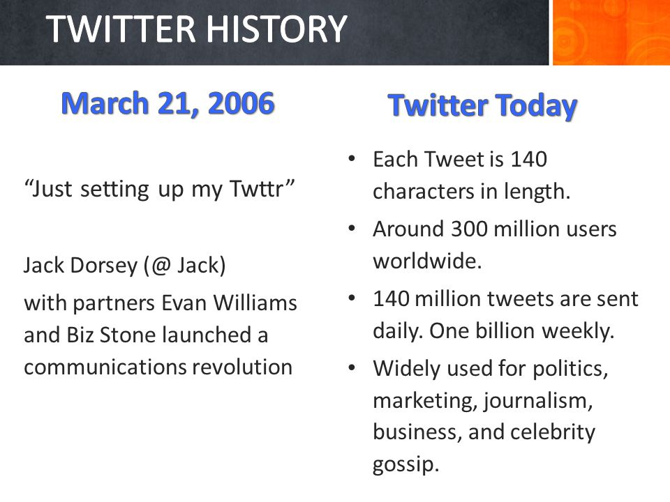 Just setting up my Twttr Jack Dorsey (@ Jack) with partners Evan Williams and Biz Stone launched a communications revolution Each Tweet is 140 characters in length.