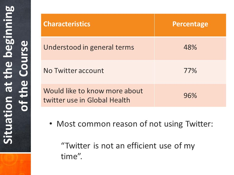 Situation at the beginning of the Course CharacteristicsPercentage Understood in general terms48% No Twitter account77% Would like to know more about twitter use in Global Health 96% Most common reason of not using Twitter: Twitter is not an efficient use of my time .