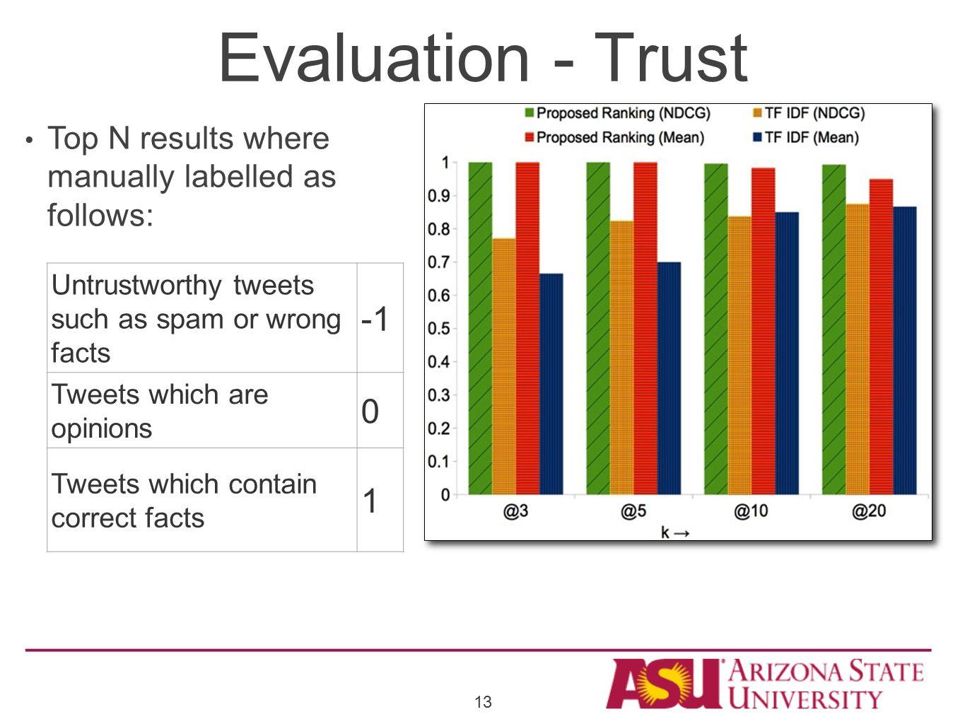 Evaluation - Trust Untrustworthy tweets such as spam or wrong facts Tweets which are opinions 0 Tweets which contain correct facts 1 Top N results where manually labelled as follows: 13