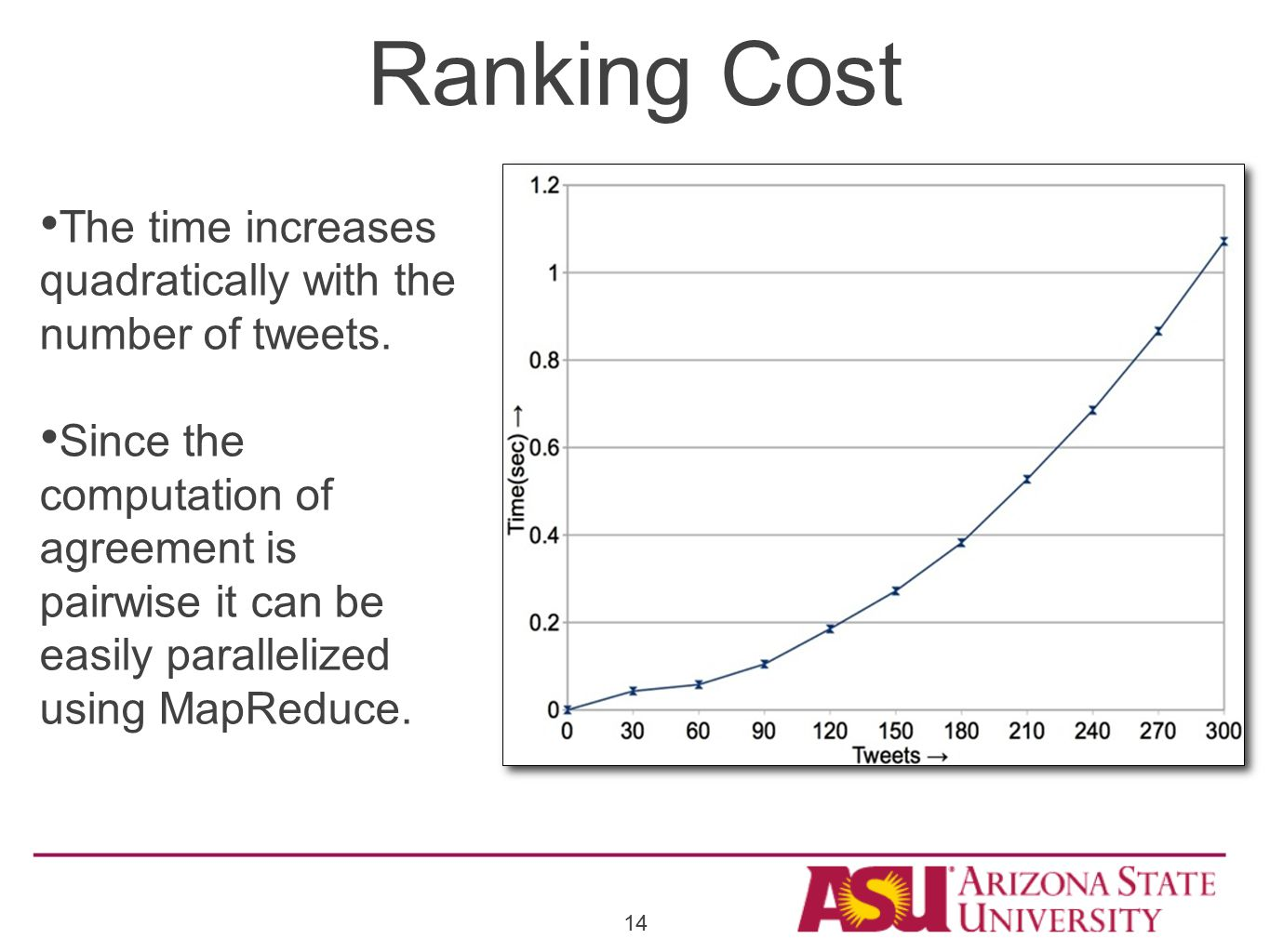Ranking Cost The time increases quadratically with the number of tweets.