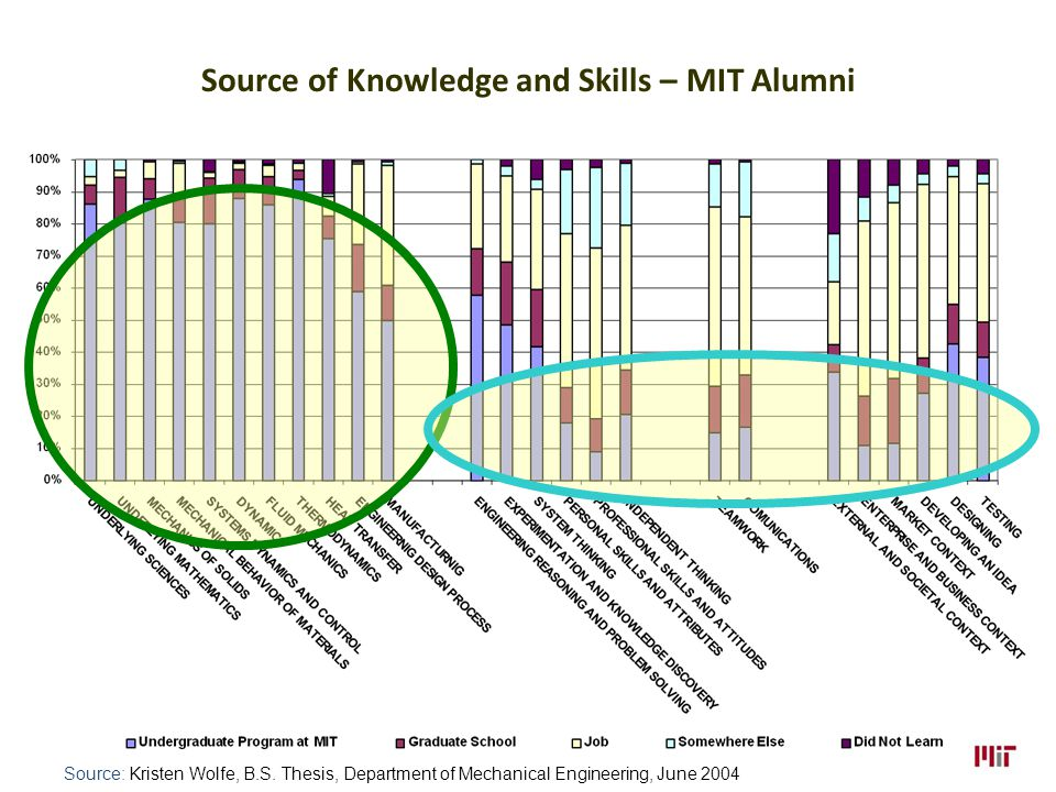 Source of Knowledge and Skills – MIT Alumni Source: Kristen Wolfe, B.S.