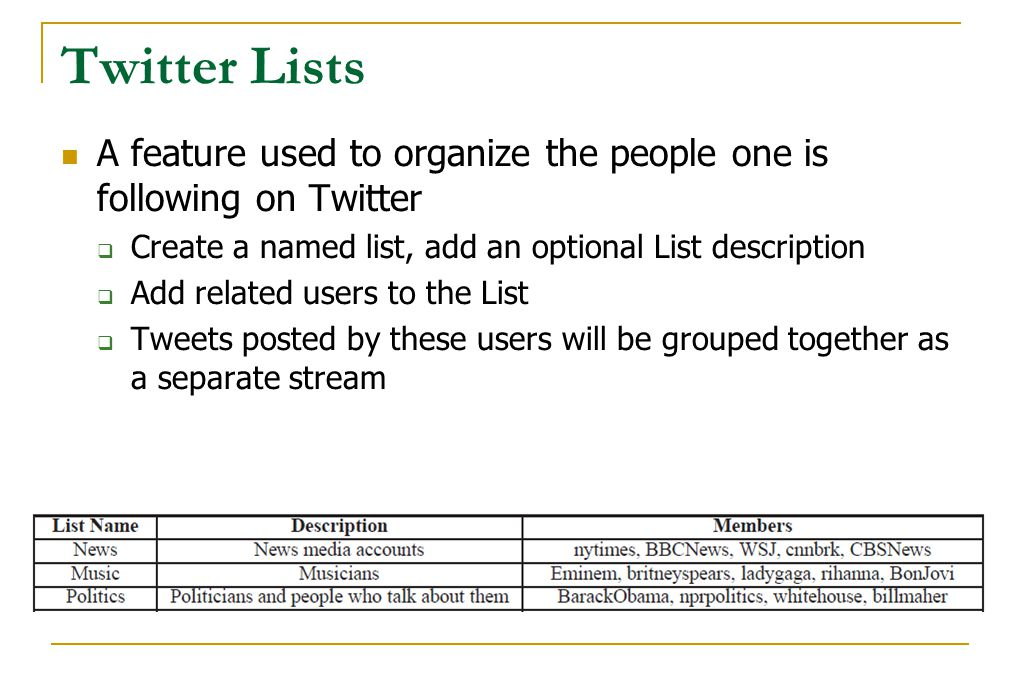 Twitter Lists A feature used to organize the people one is following on Twitter  Create a named list, add an optional List description  Add related