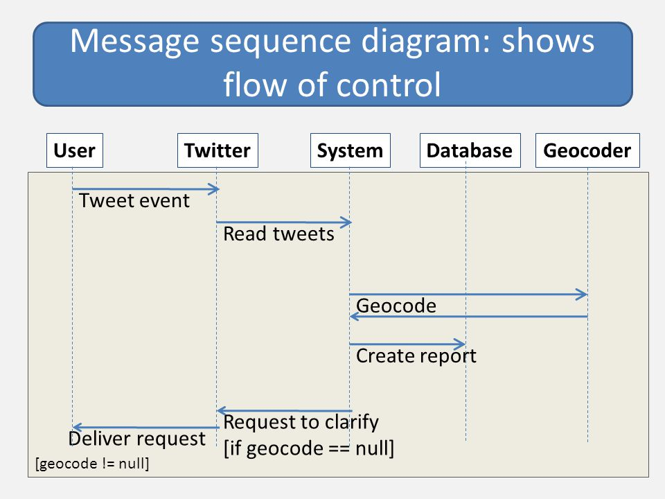 [geocode != null] Message sequence diagram: shows flow of control UserTwitterSystemDatabase Tweet event Read tweets Request to clarify [if geocode == null] Deliver request Geocoder Geocode Create report