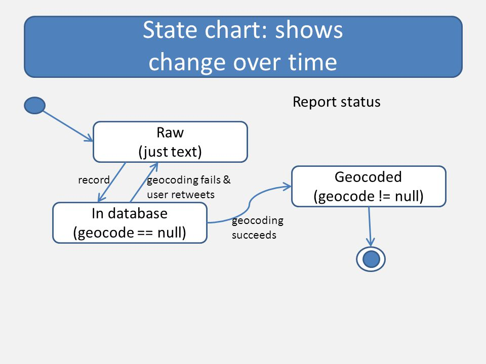 State chart: shows change over time Raw (just text) In database (geocode == null) Geocoded (geocode != null) Report status recordgeocoding fails & user retweets geocoding succeeds