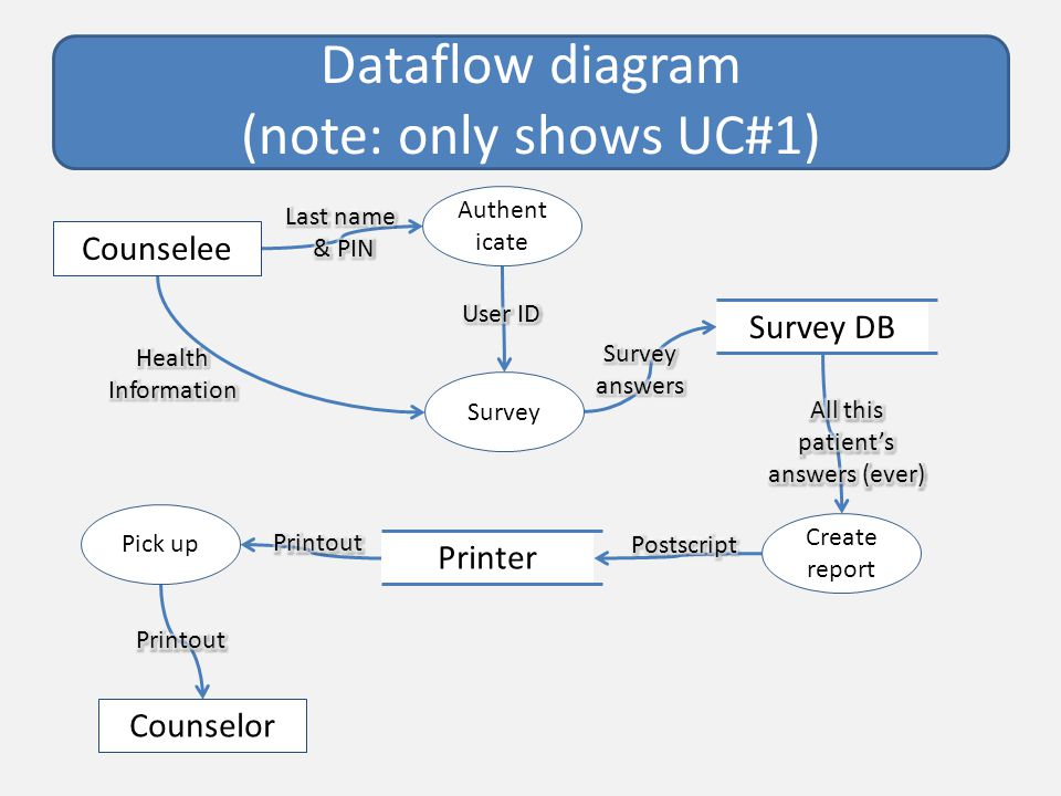 Dataflow diagram (note: only shows UC#1) Survey DB Survey Counselee Counselor Create report Printer Pick up Authent icate