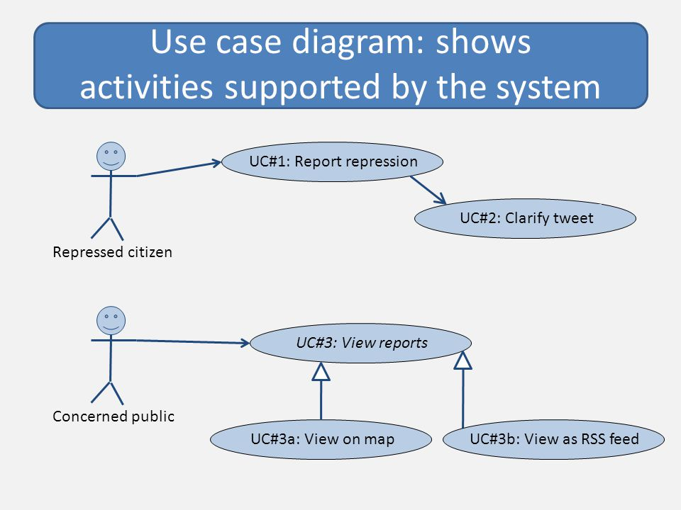 Use case diagram: shows activities supported by the system Repressed citizen UC#1: Report repressionUC#2: Clarify tweet Concerned public UC#3: View reports UC#3a: View on mapUC#3b: View as RSS feed