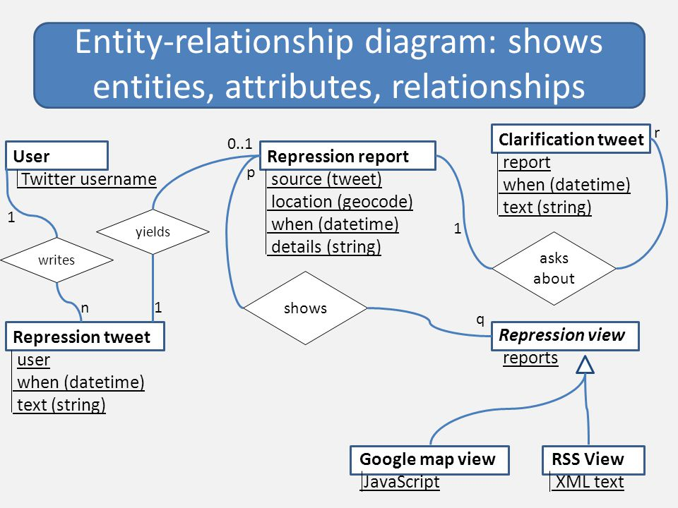 Entity-relationship diagram: shows entities, attributes, relationships User Twitter username Repression report source (tweet) location (geocode) when (datetime) details (string) Clarification tweet report when (datetime) text (string) Repression view reports 1 0..1 r 1 p q Google map view JavaScript RSS View XML text yields shows asks about Repression tweet user when (datetime) text (string) writes 1 n