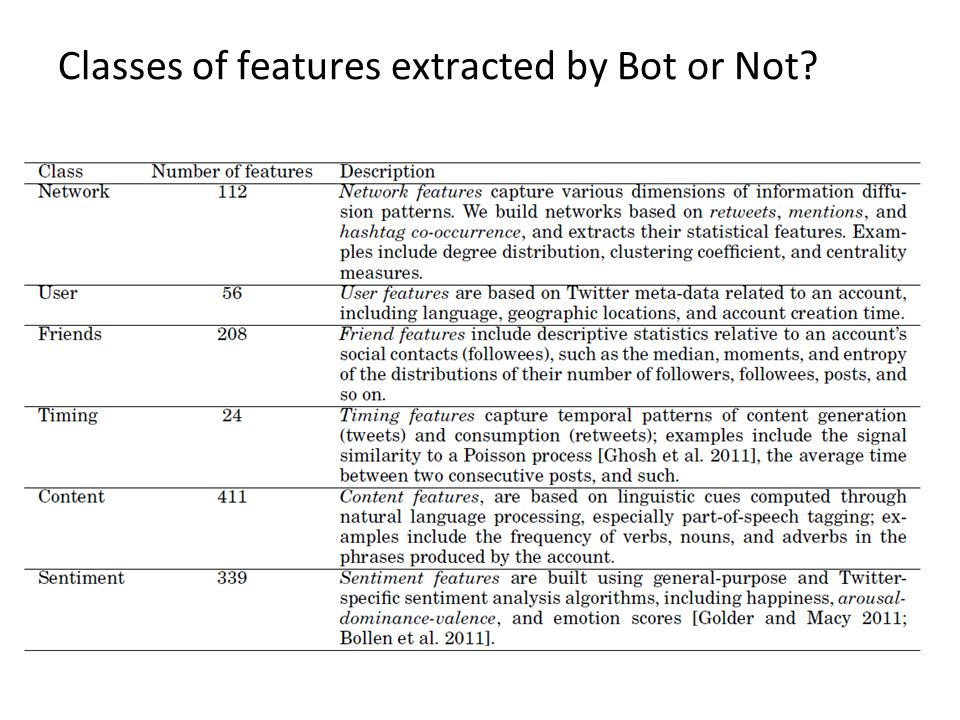 Classes of features extracted by Bot or Not?