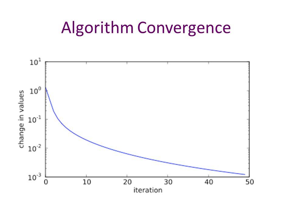 Algorithm Convergence